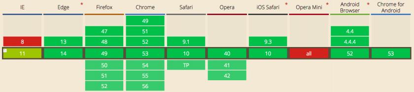 navegadores-compatibles-con-csp