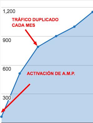 Cómo mejorar tus páginas AMP en WordPress