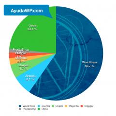 WordPress sigue creciendo en implantación