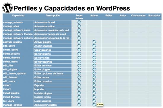 Perfiles y capacidades WordPress (PDF)