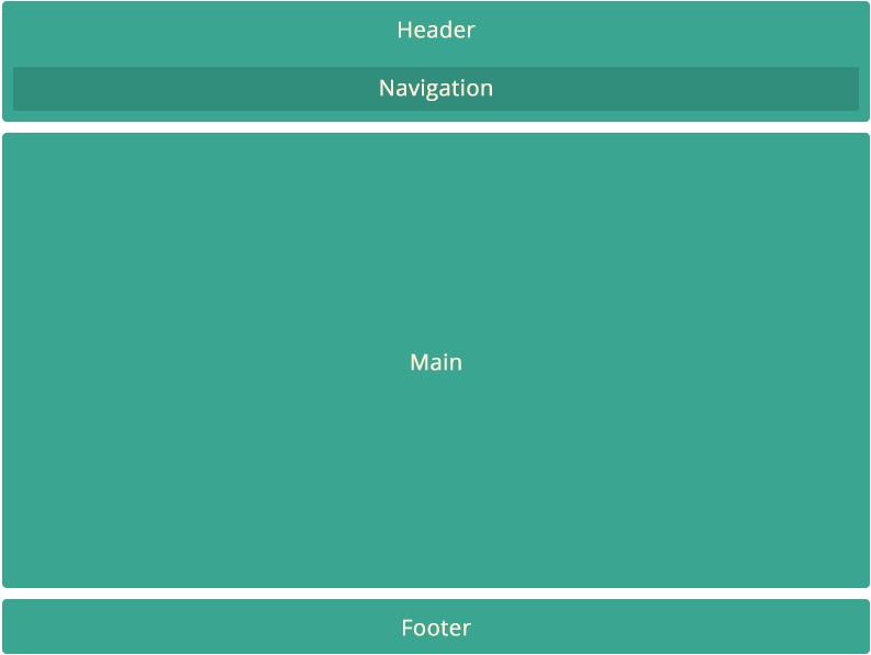 esquema básico de estructura de página web